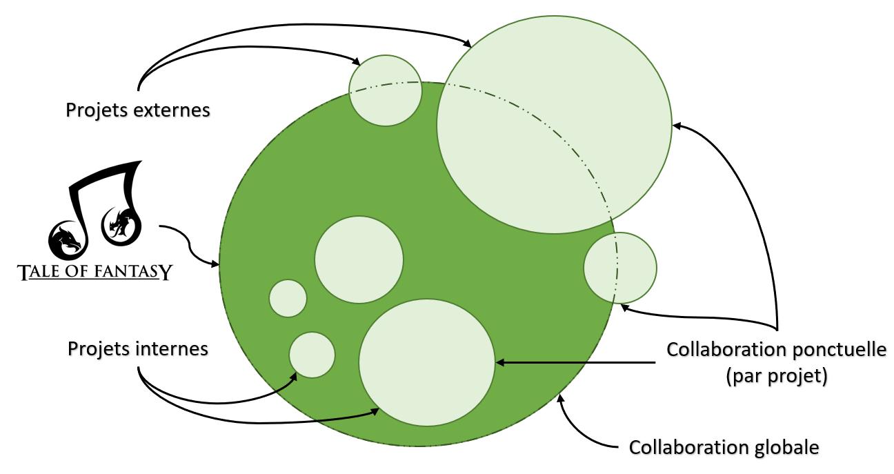 Fonctionnement projets & collaborations